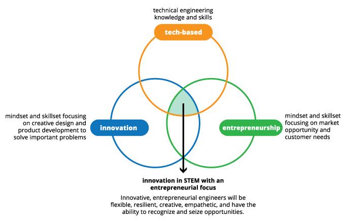 entrepreneurship opportunity recognition
